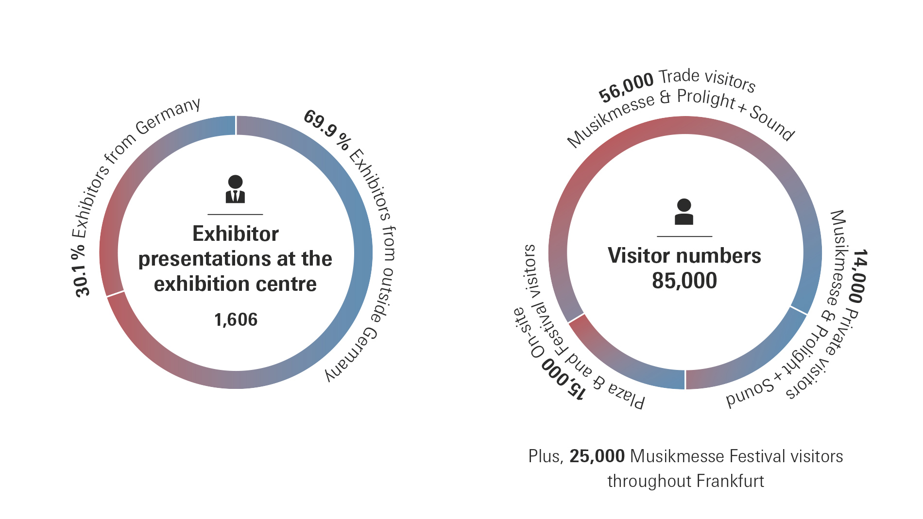 Prolight + Sound: Numbers of exhibitors and visitors 2019