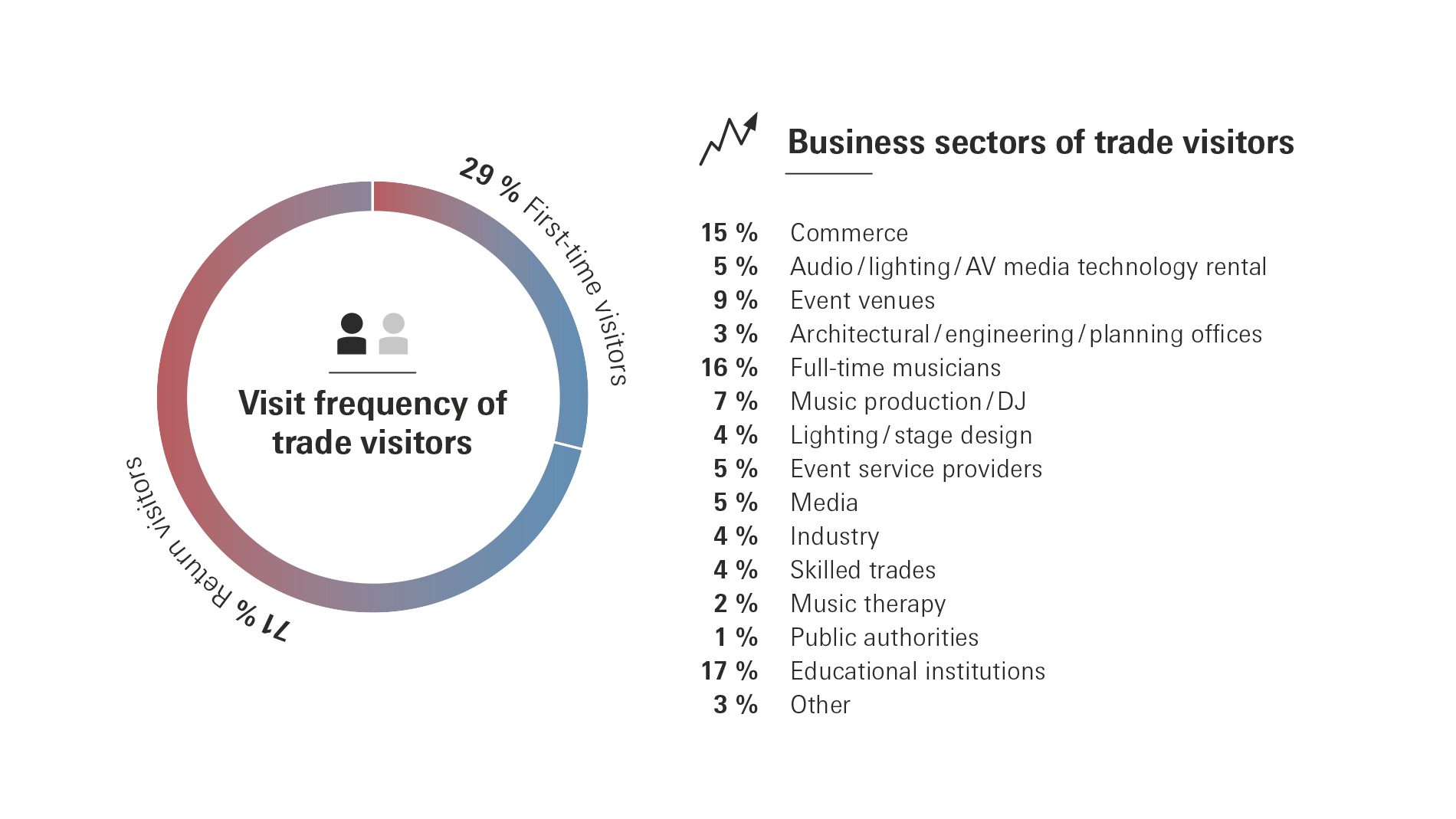 Prolight + Sound: Business sectors of trade visitors 2019