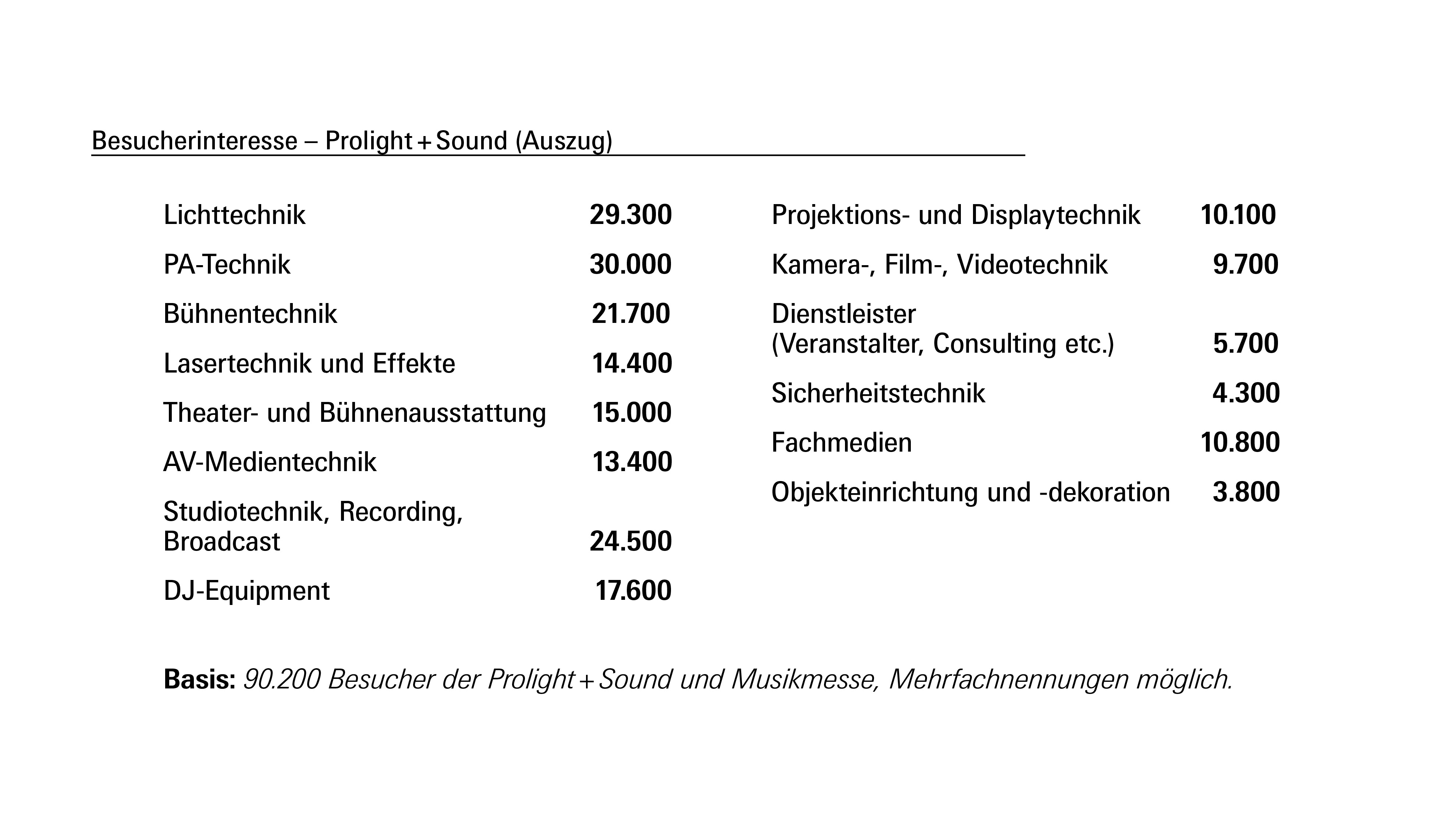 Prolight + Sound 2018: Besucherinteresse