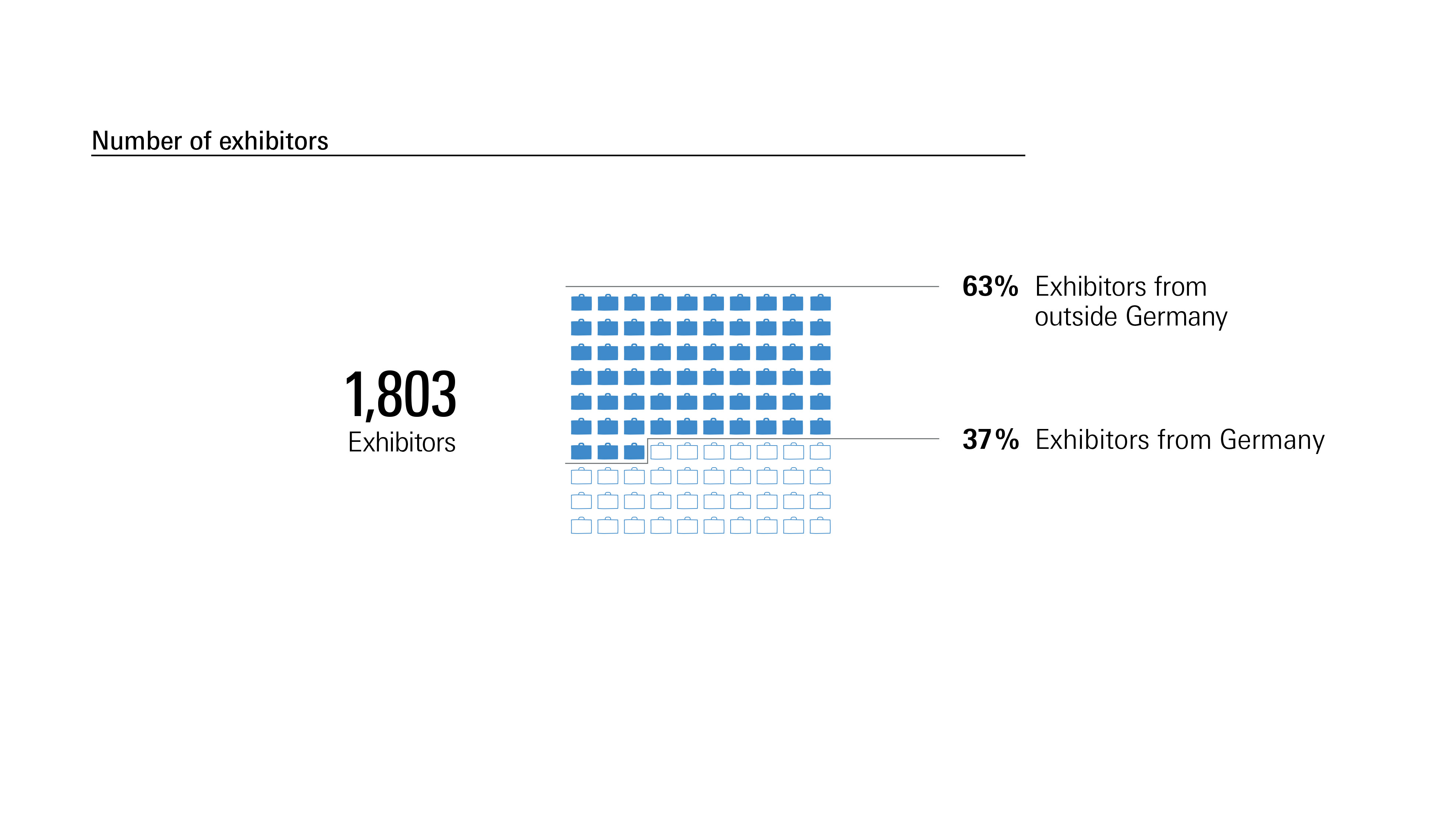 Prolight + Sound: Numbers of exhibitors 2018